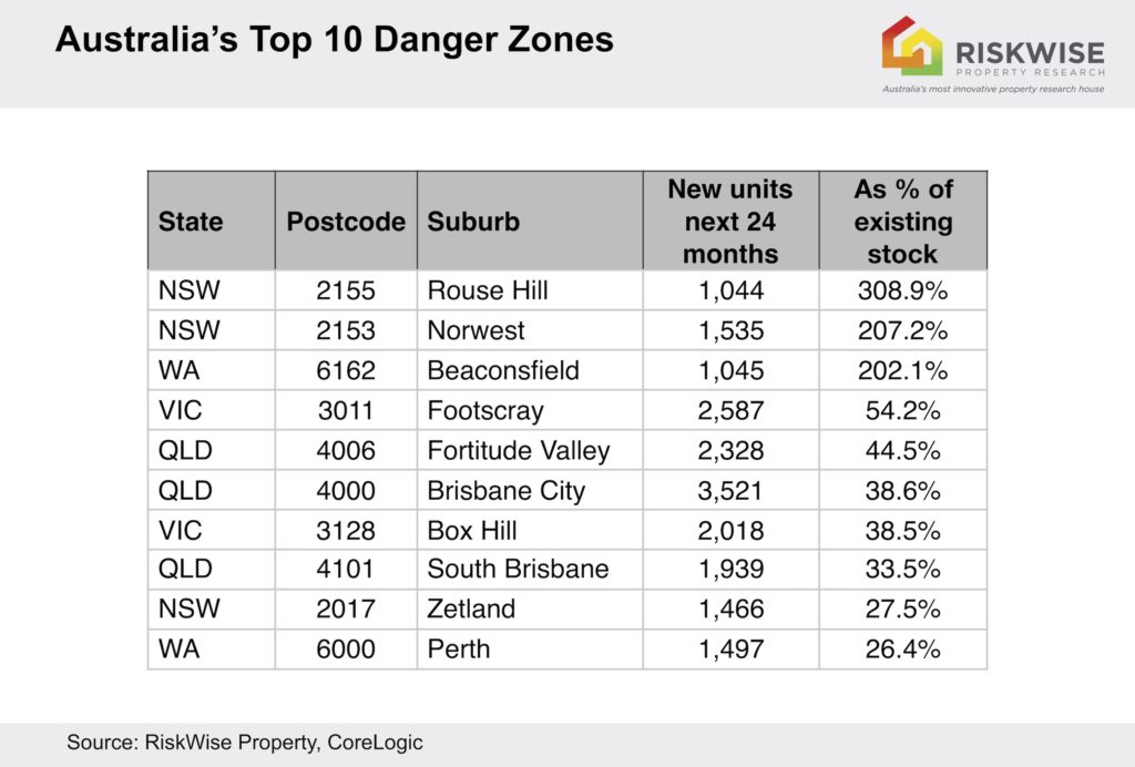 Beware of Buying An Investment Property In These Over Supplied Suburbs